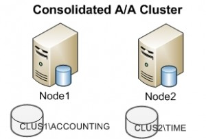 Active-Active Cluster Example