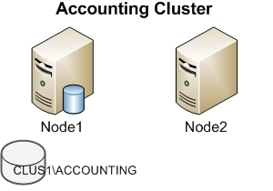 Active-Passive Cluster Example 1