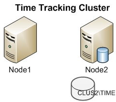 Active-Passive Cluster Example 2